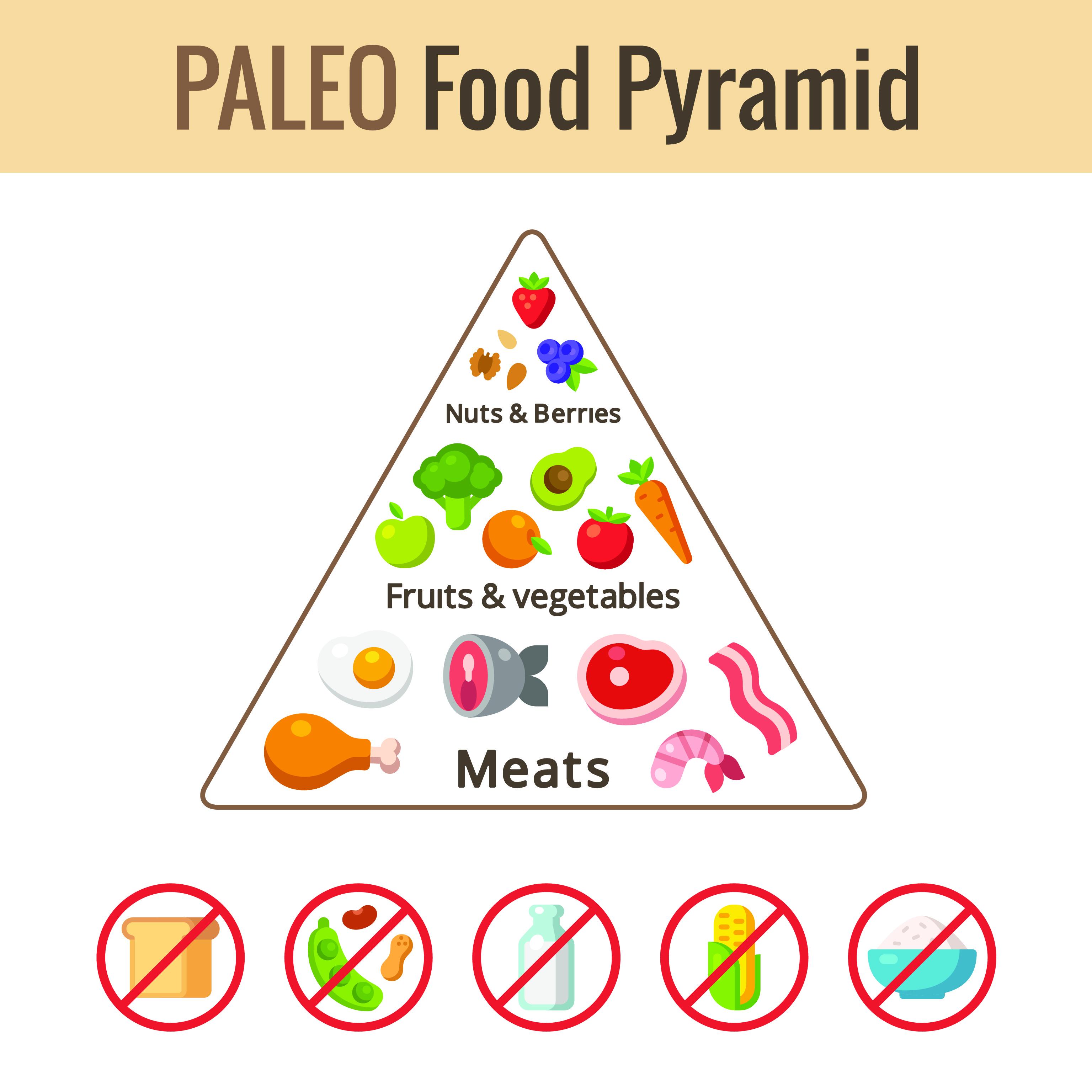 Tiltólistás élelmiszerek a paleolit étrendben